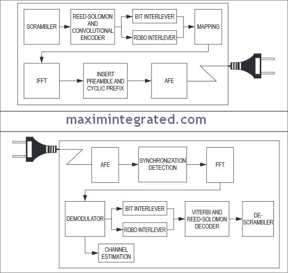 power-line-modem-maxim